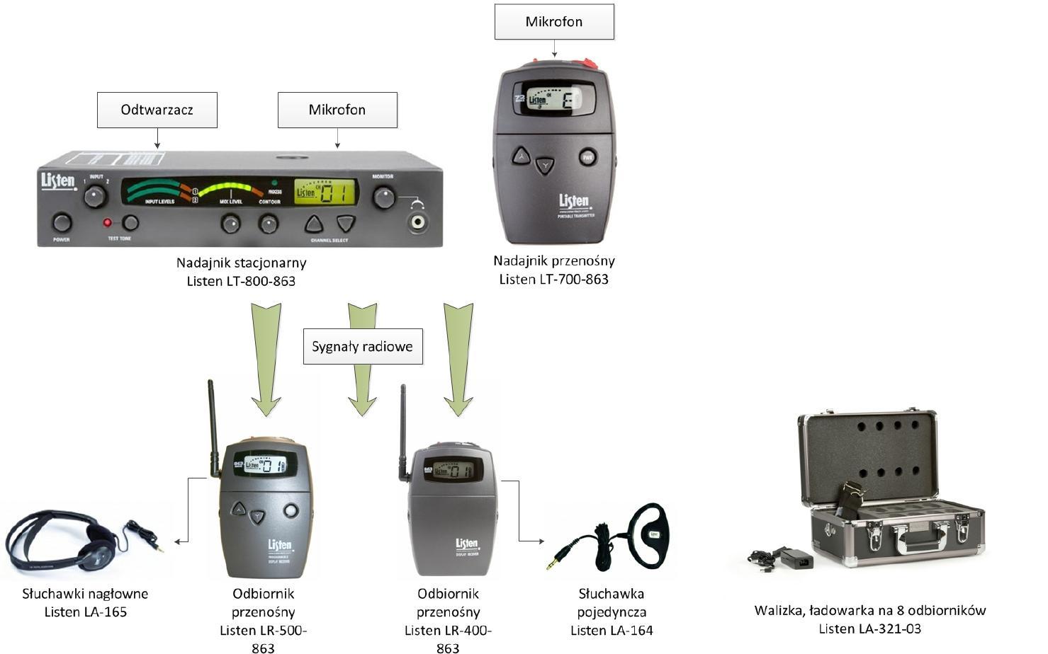 Radiowy%20system%20transmisji%20d%C5%BAw