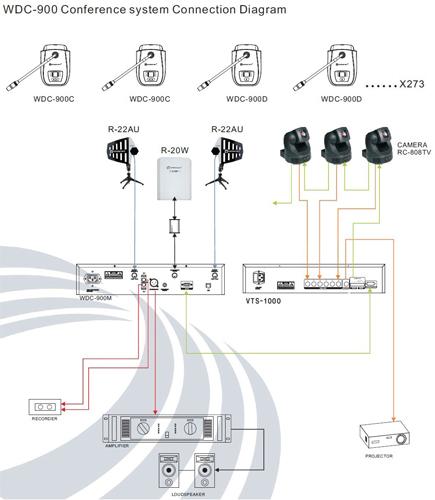 schemat połączeń systemu dyskusyjnego Relacart WDC-900