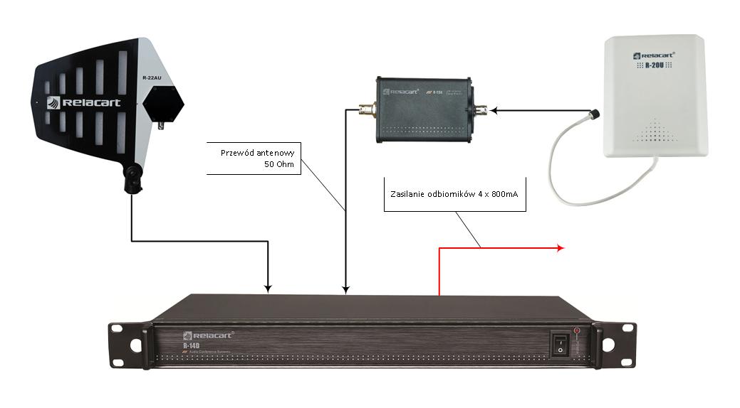 systemy antenowe Relacart